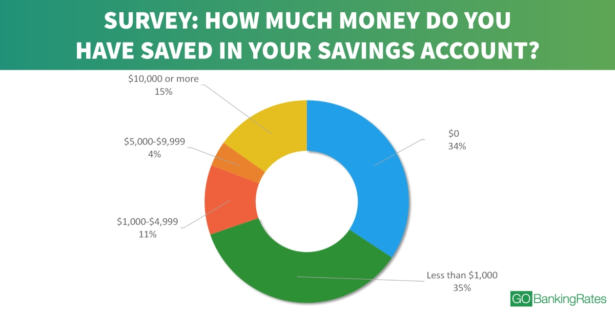 Finance: 69% have less $1000 saved – Really?