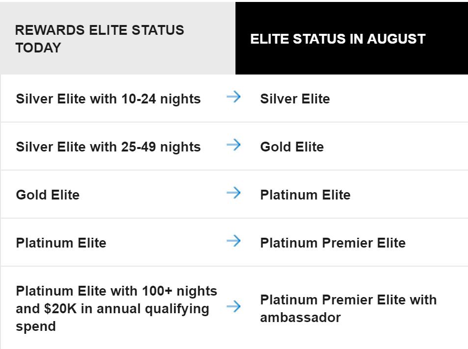 Marriott Elite Status Transition