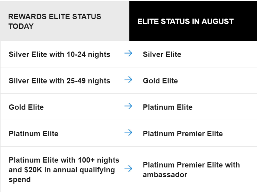 Marriott Elite Status Transition